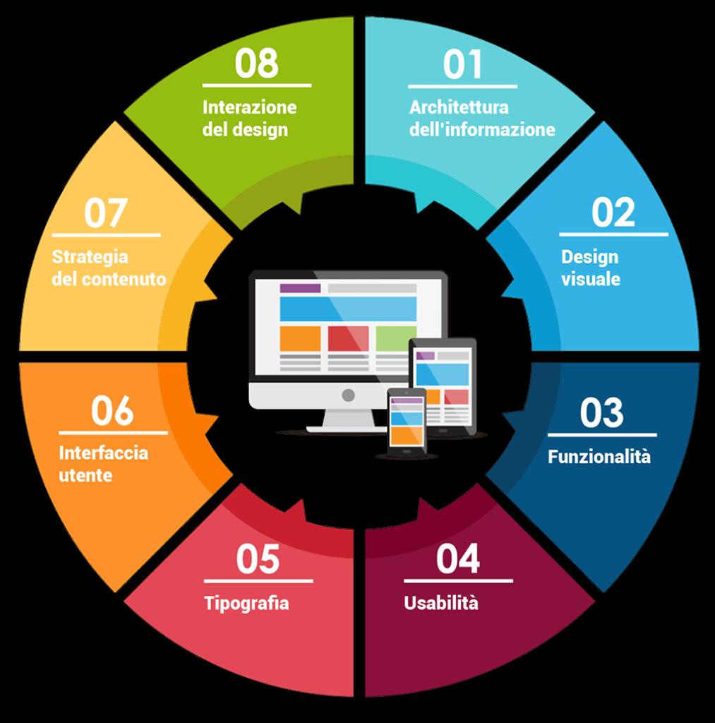 competenze necessarie per realizzare un sito internet